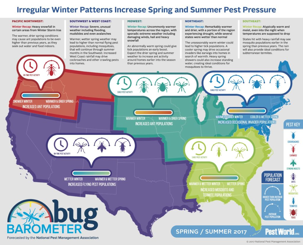 An easy guide for pest control forecast